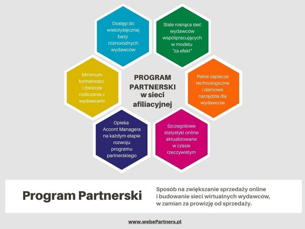 Program partnerski w sieci afiliacyjnej