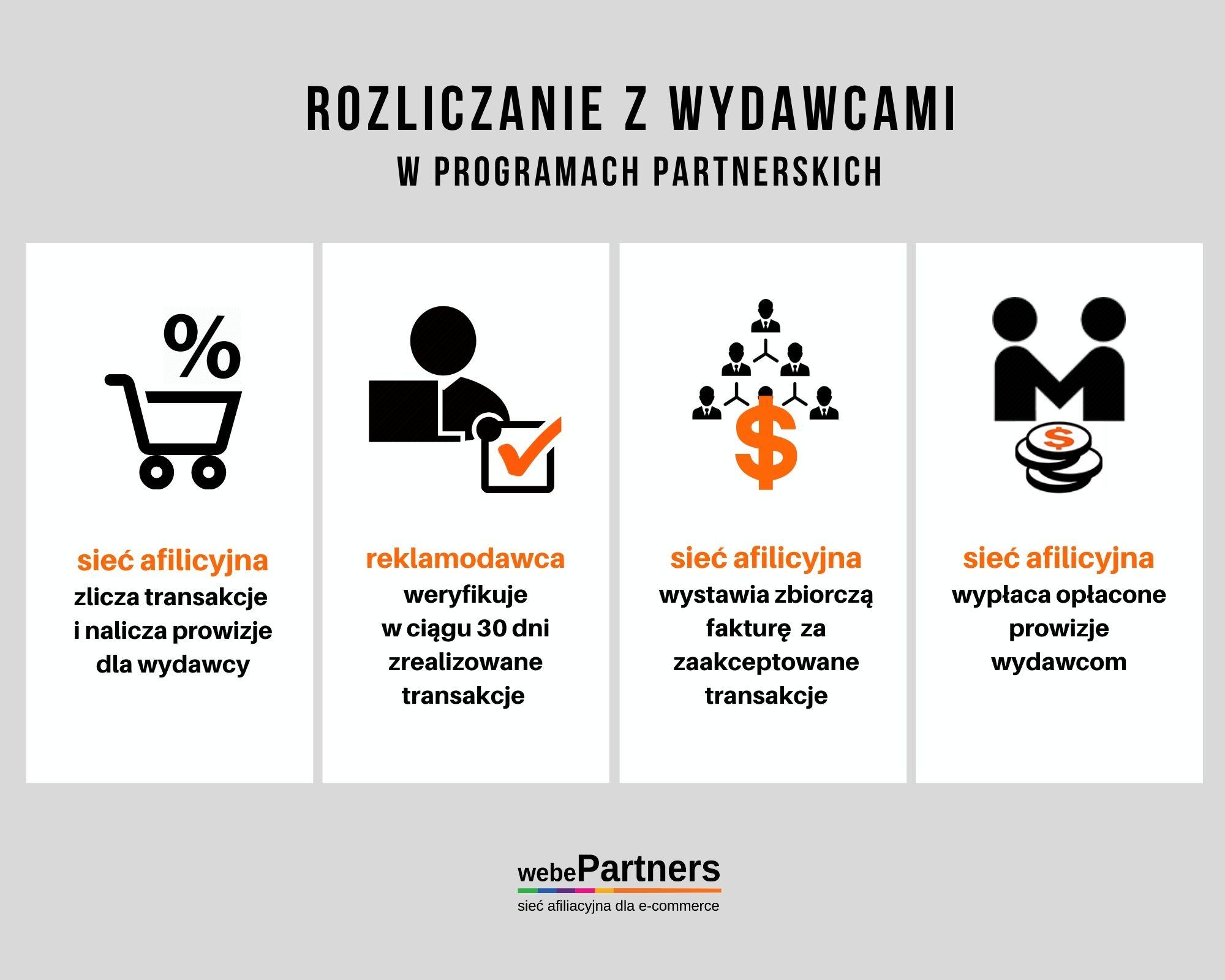 Rozliczanie z wydawcami w programach partnerskich
