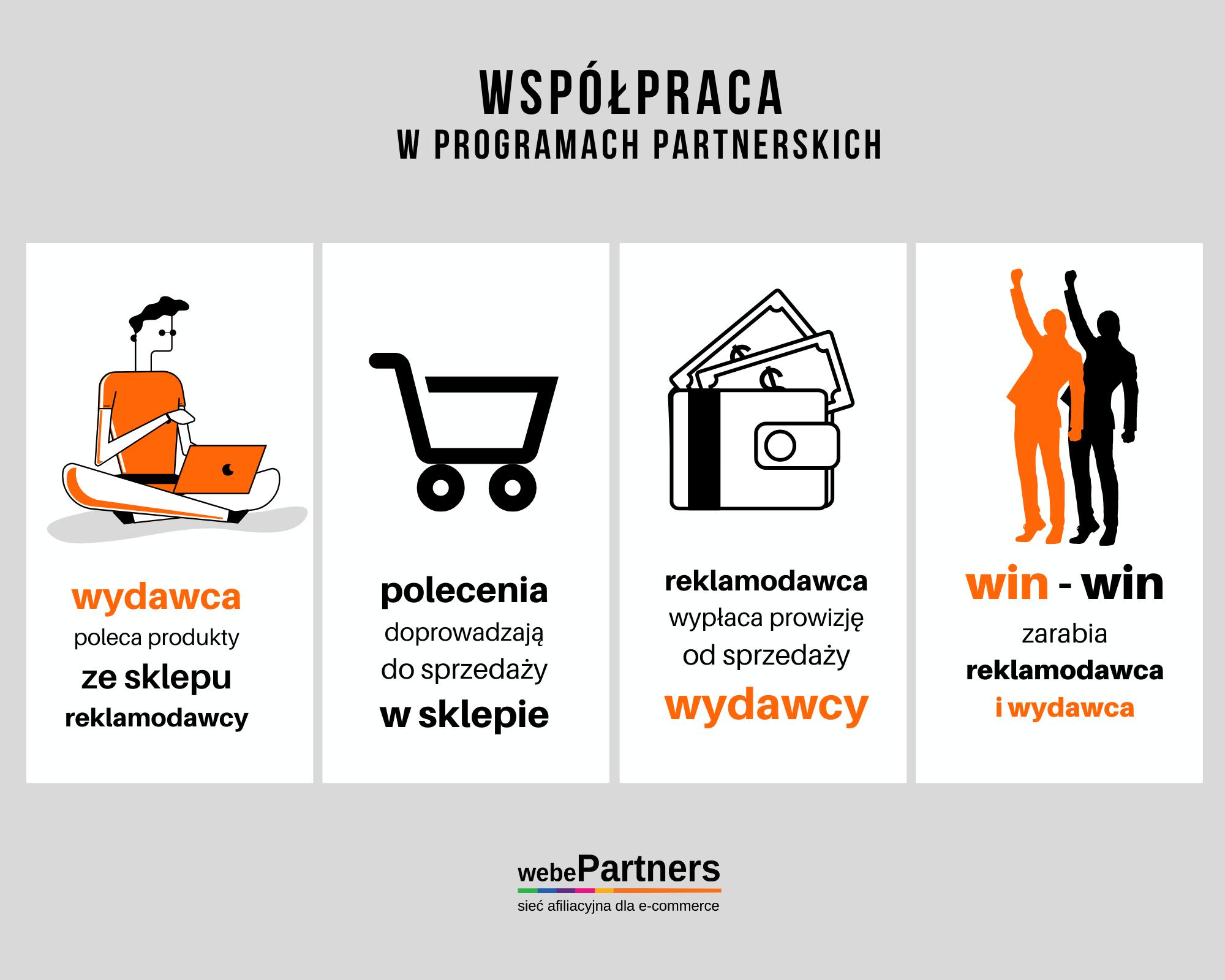 Współpraca w programach partnerskich