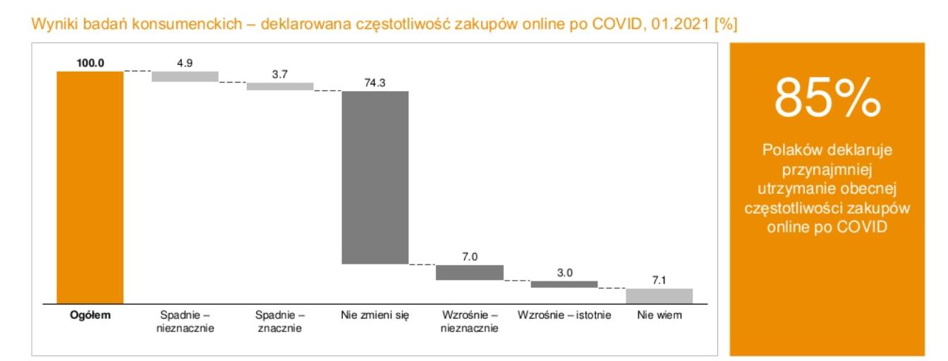 zakupy a Covid-19: prasówka SEO/e-commerce