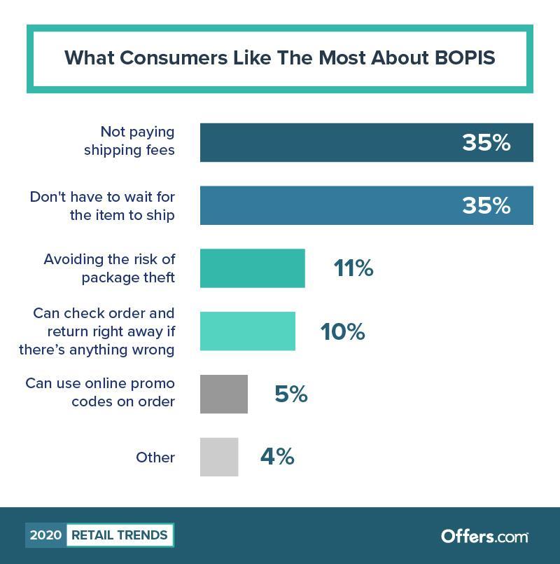 Główne powody korzystania z BOPIS