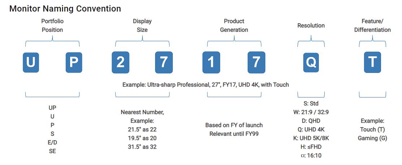 Monitory marki Dell - nazwa to identyfikacja techniczna